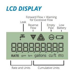 water meter lcd display